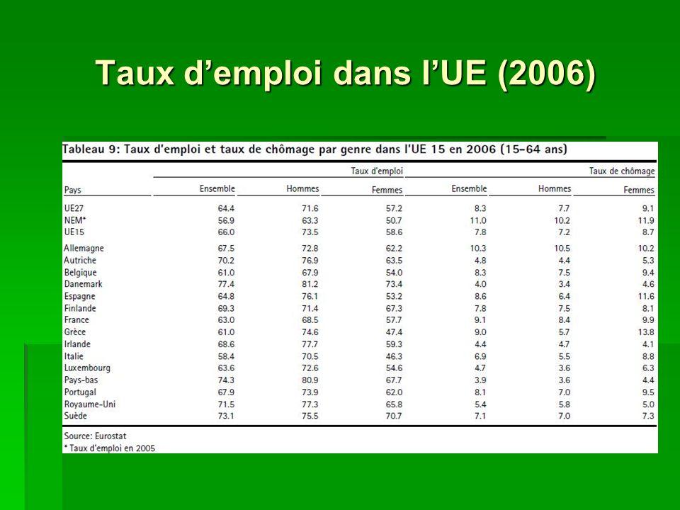 Taux demploi dans lUE (2006)