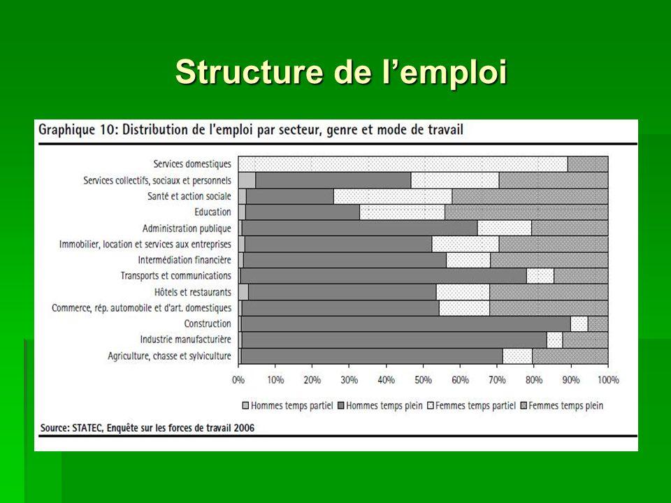 Structure de lemploi