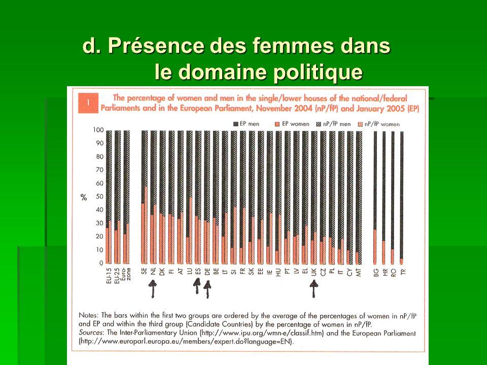 d. Présence des femmes dans le domaine politique