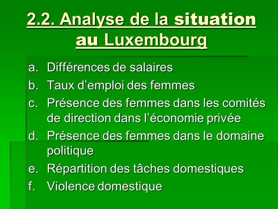 2.2. Analyse de la situation au Luxembourg a.Différences de salaires b.Taux demploi des femmes c.Présence des femmes dans les comités de direction dan