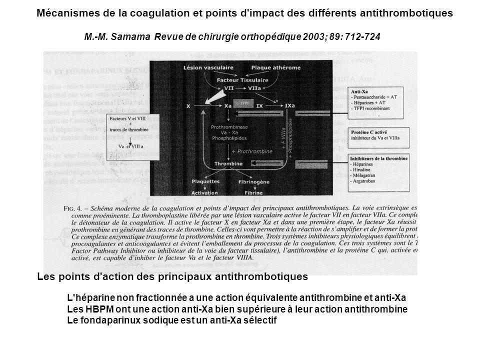 Mécanismes de la coagulation et points d'impact des différents antithrombotiques L'héparine non fractionnée a une action équivalente antithrombine et