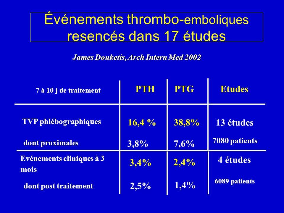 Événements thrombo- emboliques resencés dans 17 études James Douketis, Arch Intern Med 2002 7 à 10 j de traitement PTHPTGEtudes TVP phlébographiques d