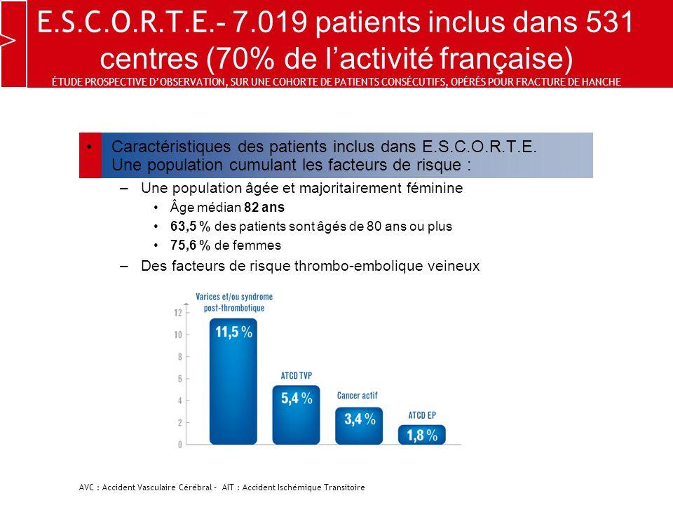 E. S. C. O. R. T. E.- 7.019 patients inclus dans 531 centres (70% de lactivité française) ÉTUDE PROSPECTIVE DOBSERVATION, SUR UNE COHORTE DE PATIENTS
