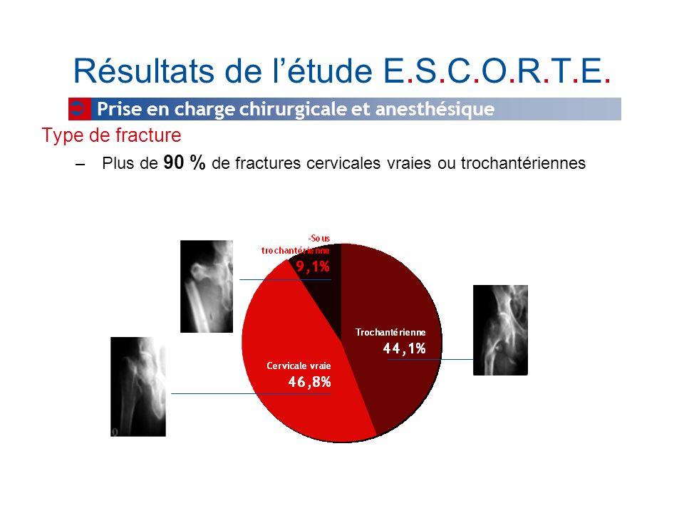 Résultats de létude E.S.C.O.R.T.E. Type de fracture – Plus de 90 % de fractures cervicales vraies ou trochantériennes Prise en charge chirurgicale et