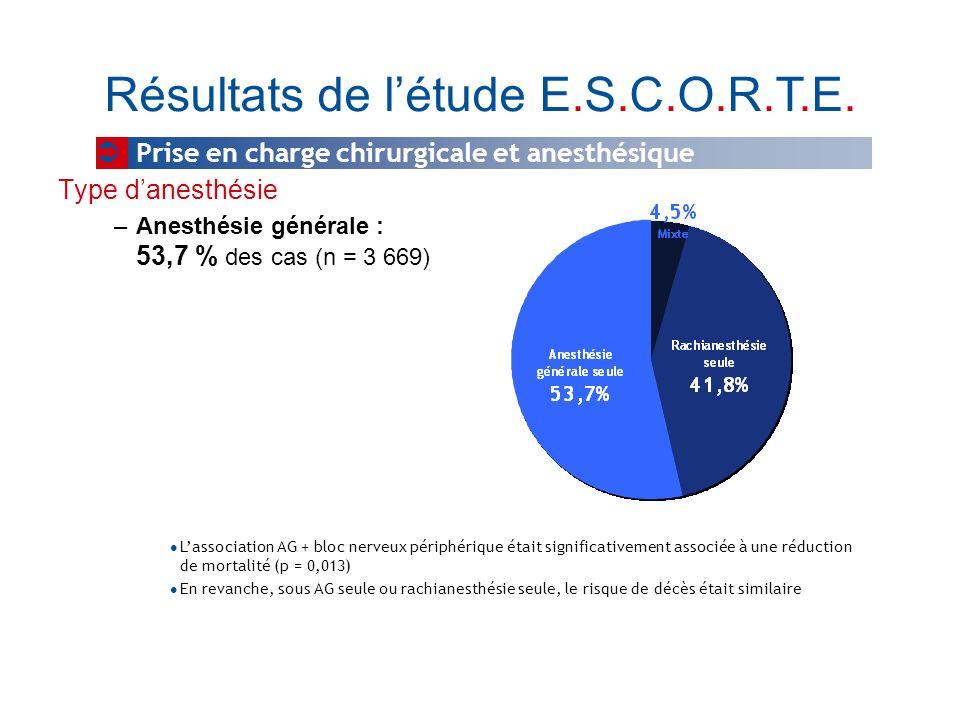 Type danesthésie –Anesthésie générale : 53,7 % des cas (n = 3 669) Résultats de létude E.S.C.O.R.T.E. Prise en charge chirurgicale et anesthésique Las
