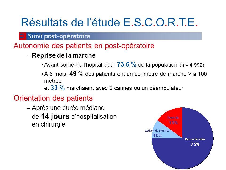Autonomie des patients en post-opératoire –Reprise de la marche Avant sortie de lhôpital pour 73,6 % de la population (n = 4 992) À 6 mois, 49 % des p