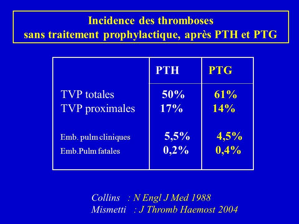 Incidence des complications thrombo-emboliques symptomatiques après PTH et PTG pour 24 059 PTG White et al.