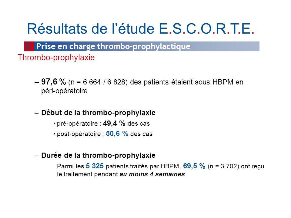 Thrombo-prophylaxie –97,6 % (n = 6 664 / 6 828) des patients étaient sous HBPM en péri-opératoire –Début de la thrombo-prophylaxie pré-opératoire : 49