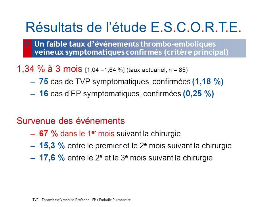 1,34 % à 3 mois [1,04 –1,64 %] (taux actuariel, n = 85) –75 cas de TVP symptomatiques, confirmées (1,18 %) –16 cas dEP symptomatiques, confirmées (0,2