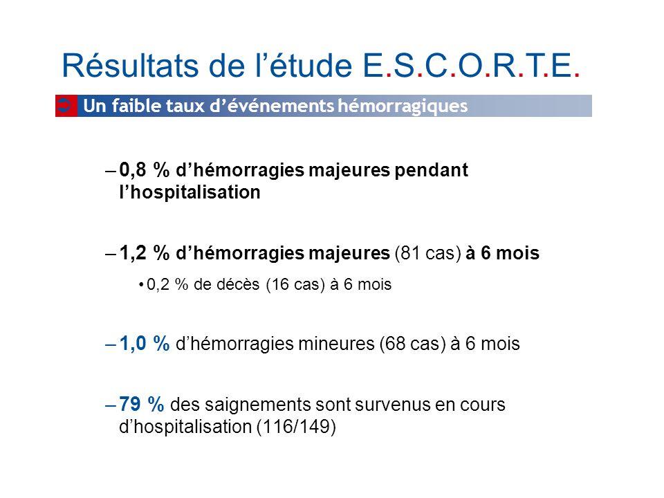 –0,8 % dhémorragies majeures pendant lhospitalisation –1,2 % dhémorragies majeures (81 cas) à 6 mois 0,2 % de décès (16 cas) à 6 mois –1,0 % dhémorrag