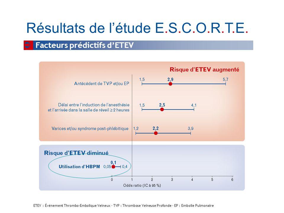 Résultats de létude E.S.C.O.R.T.E. Facteurs prédictifs dETEV ETEV : Événement Thrombo-Embolique Veineux - TVP : Thrombose Veineuse Profonde - EP : Emb
