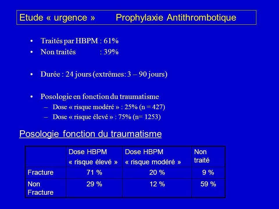 Etude « urgence » Prophylaxie Antithrombotique Traités par HBPM : 61% Non traités : 39% Durée : 24 jours (extrêmes: 3 – 90 jours) Posologie en fonctio