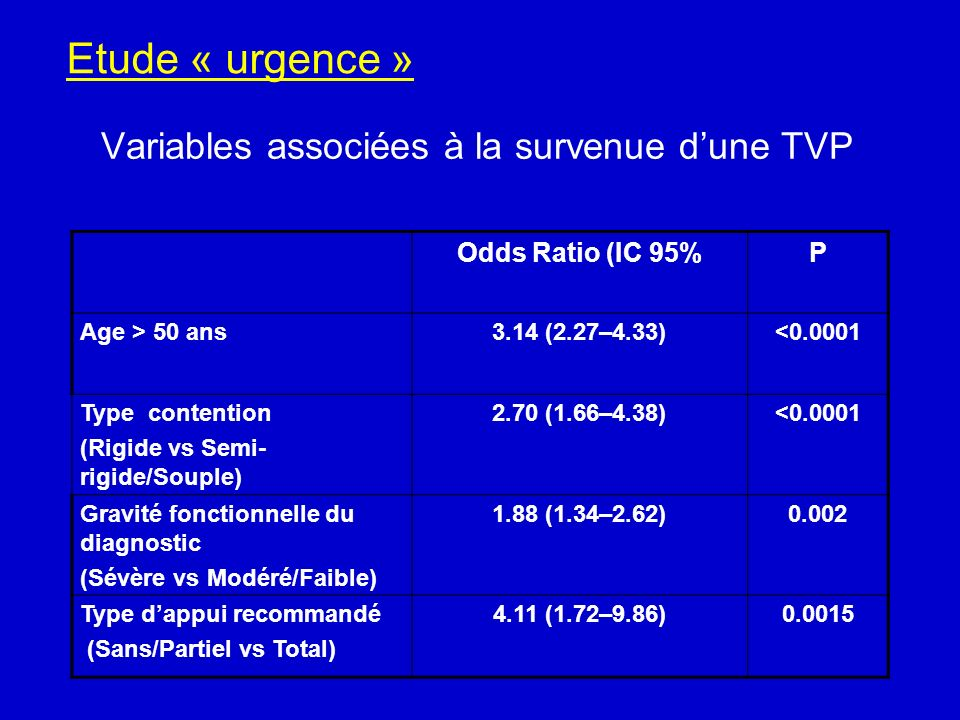 Variables associées à la survenue dune TVP Odds Ratio (IC 95%P Age > 50 ans3.14 (2.27–4.33)<0.0001 Type contention (Rigide vs Semi- rigide/Souple) 2.70 (1.66–4.38)<0.0001 Gravité fonctionnelle du diagnostic (Sévère vs Modéré/Faible) 1.88 (1.34–2.62)0.002 Type dappui recommandé (Sans/Partiel vs Total) 4.11 (1.72–9.86)0.0015 Etude « urgence »