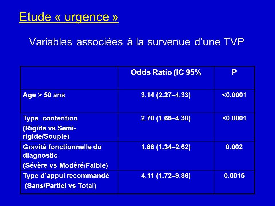 Variables associées à la survenue dune TVP Odds Ratio (IC 95%P Age > 50 ans3.14 (2.27–4.33)<0.0001 Type contention (Rigide vs Semi- rigide/Souple) 2.7
