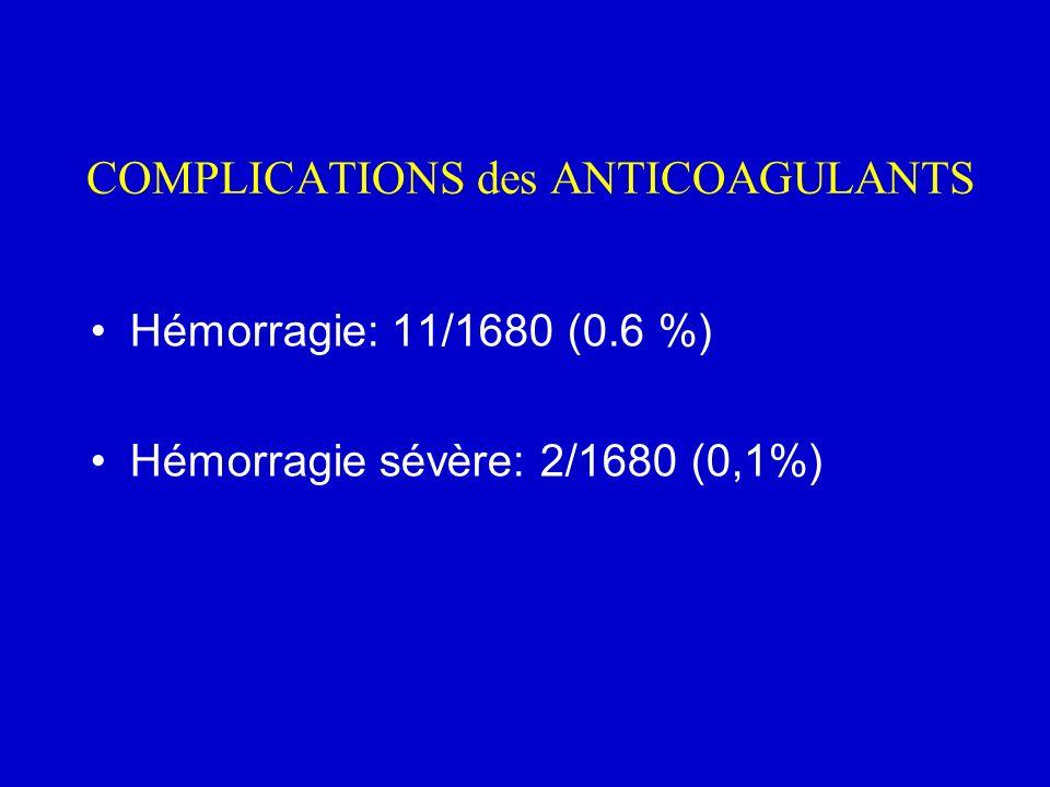 COMPLICATIONS des ANTICOAGULANTS Hémorragie: 11/1680 (0.6 %) Hémorragie sévère: 2/1680 (0,1%)