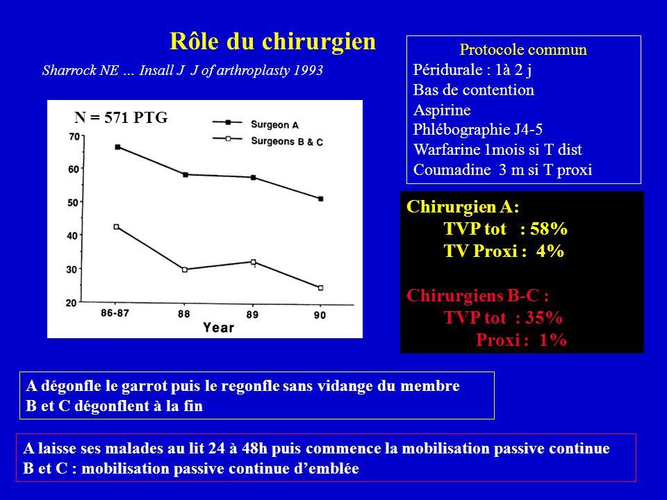 Sharrock NE … Insall J J of arthroplasty 1993 Rôle du chirurgien Protocole commun Péridurale : 1à 2 j Bas de contention Aspirine Phlébographie J4-5 Wa