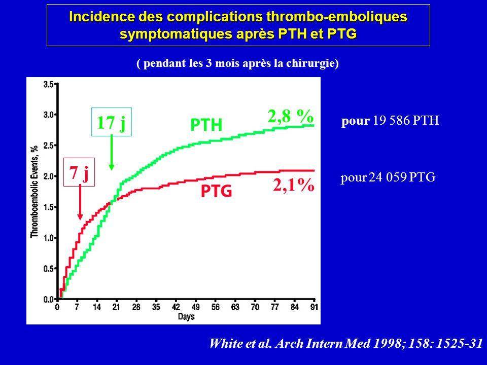 Incidence des complications thrombo-emboliques symptomatiques après PTH et PTG pour 24 059 PTG White et al. Arch Intern Med 1998; 158: 1525-31 7 j17 j