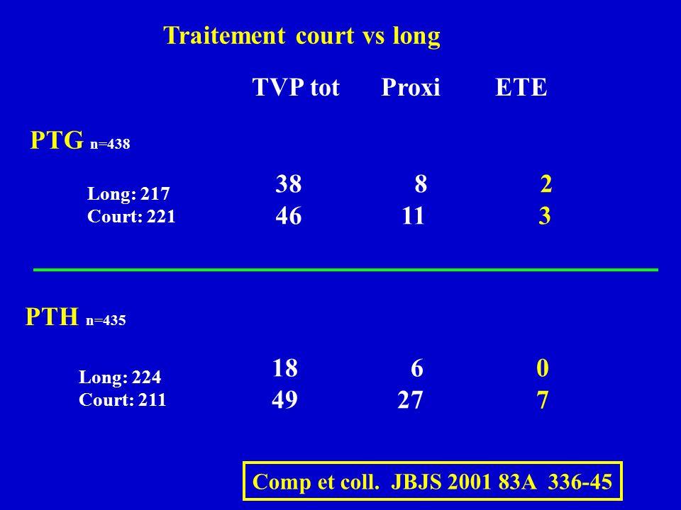 Comp et coll. JBJS 2001 83A 336-45 TVP tot Proxi ETE PTH n=435 18 6 0 49 27 7 Long: 224 Court: 211 PTG n=438 Long: 217 Court: 221 38 8 2 46 11 3 Trait