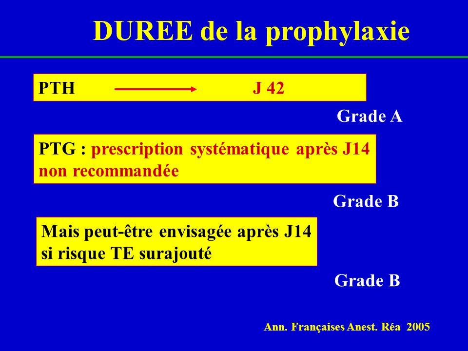 DUREE de la prophylaxie PTH J 42 Grade A PTG : prescription systématique après J14 non recommandée Grade B Mais peut-être envisagée après J14 si risqu