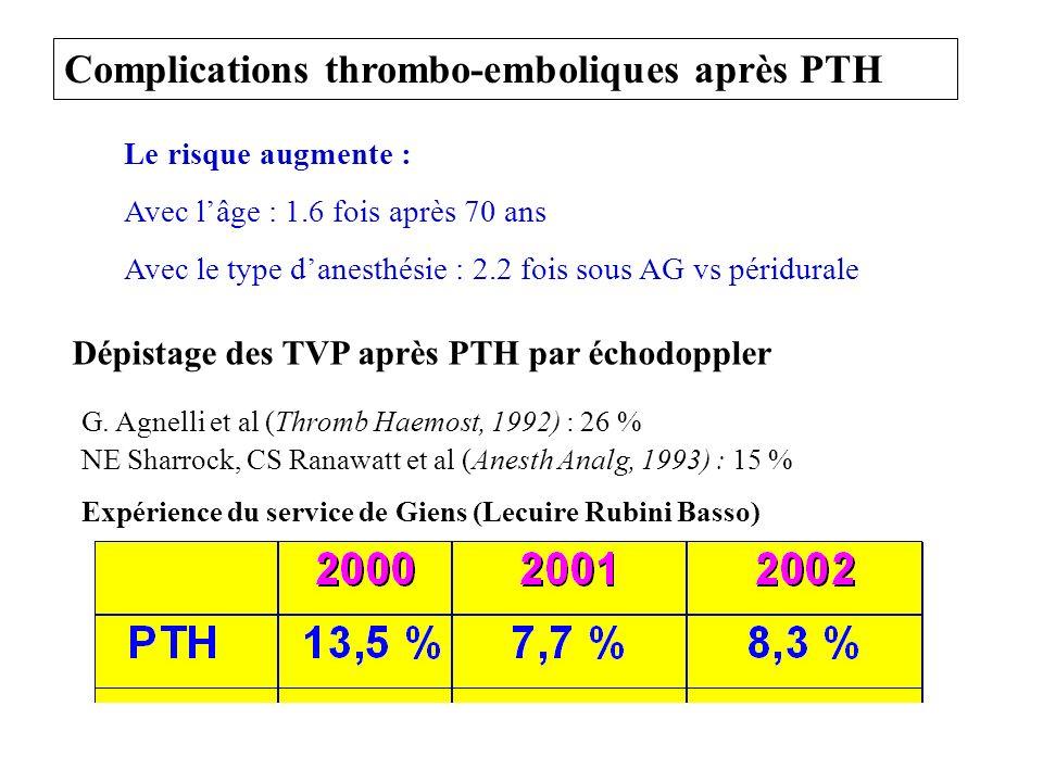 Complications thrombo-emboliques après PTH Le risque augmente : Avec lâge : 1.6 fois après 70 ans Avec le type danesthésie : 2.2 fois sous AG vs périd