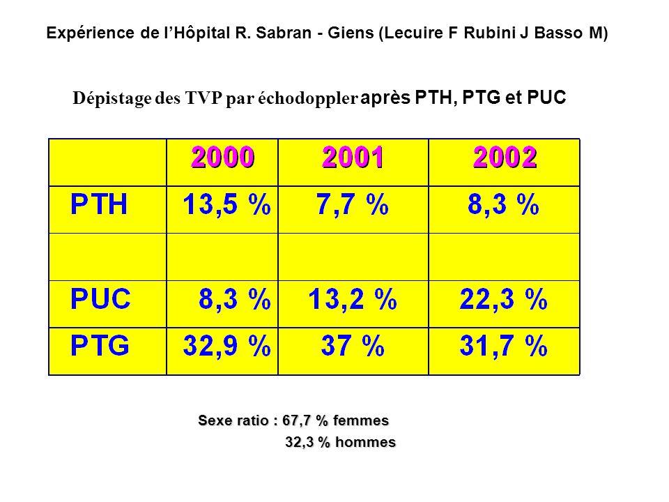 Sexe ratio : 67,7 % femmes 32,3 % hommes 32,3 % hommes Expérience de lHôpital R. Sabran - Giens (Lecuire F Rubini J Basso M) Dépistage des TVP par éch