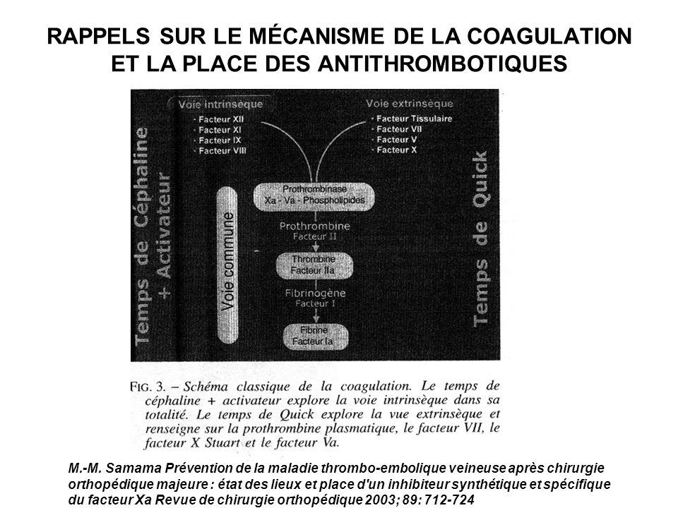RAPPELS SUR LE MÉCANISME DE LA COAGULATION ET LA PLACE DES ANTITHROMBOTIQUES M.-M. Samama Prévention de la maladie thrombo-embolique veineuse après ch