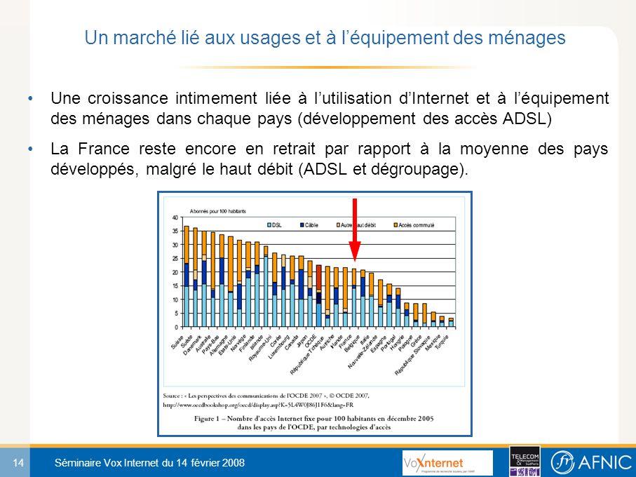 14 Séminaire Vox Internet du 14 février 2008 Une croissance intimement liée à lutilisation dInternet et à léquipement des ménages dans chaque pays (développement des accès ADSL) La France reste encore en retrait par rapport à la moyenne des pays développés, malgré le haut débit (ADSL et dégroupage).