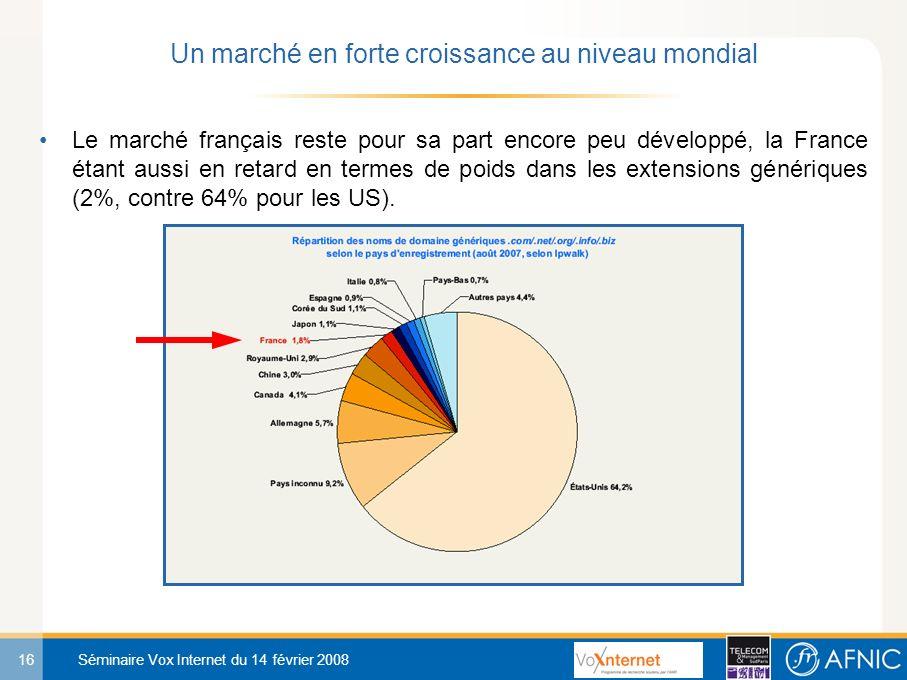 16 Séminaire Vox Internet du 14 février 2008 Le marché français reste pour sa part encore peu développé, la France étant aussi en retard en termes de poids dans les extensions génériques (2%, contre 64% pour les US).