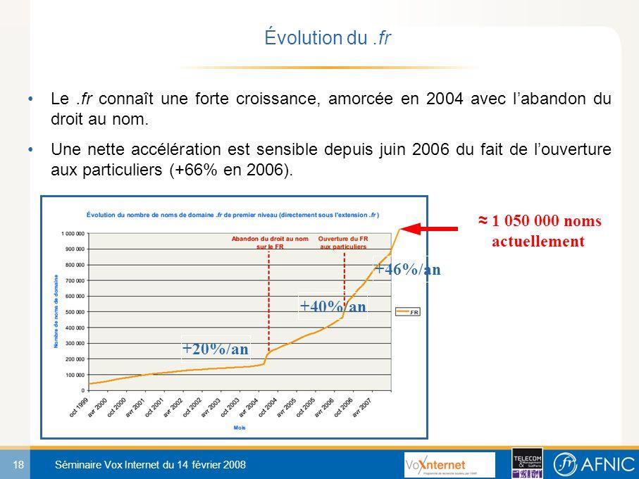 18 Séminaire Vox Internet du 14 février 2008 Le.fr connaît une forte croissance, amorcée en 2004 avec labandon du droit au nom.