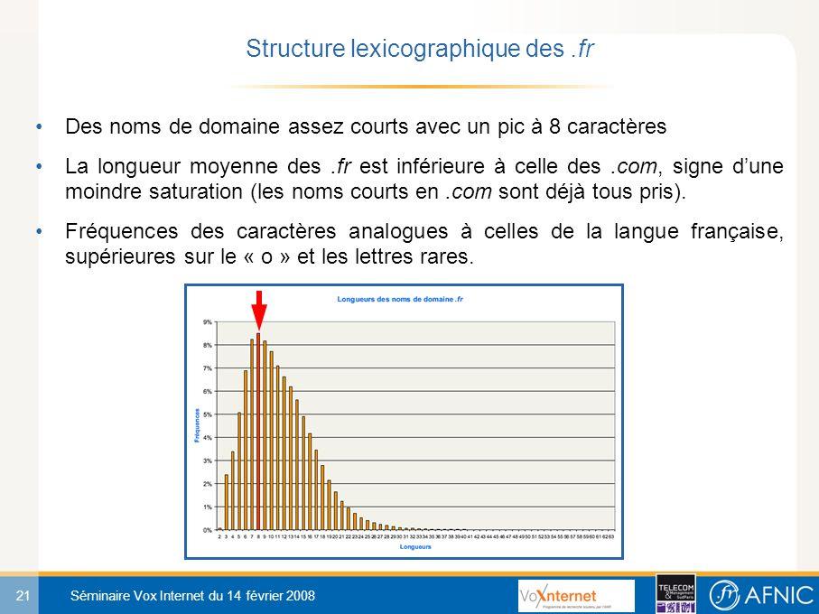 21 Séminaire Vox Internet du 14 février 2008 Des noms de domaine assez courts avec un pic à 8 caractères La longueur moyenne des.fr est inférieure à celle des.com, signe dune moindre saturation (les noms courts en.com sont déjà tous pris).