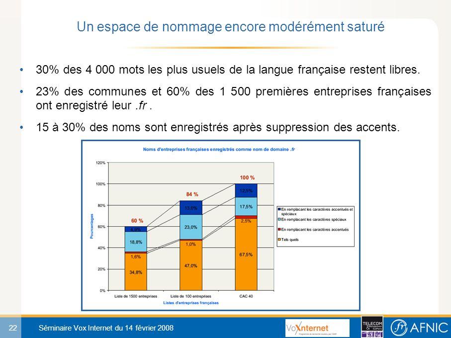 22 Séminaire Vox Internet du 14 février 2008 30% des 4 000 mots les plus usuels de la langue française restent libres.