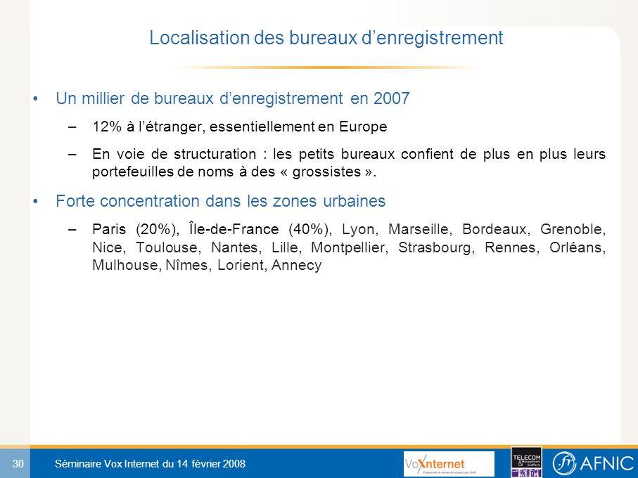 30 Séminaire Vox Internet du 14 février 2008 Un millier de bureaux denregistrement en 2007 –12% à létranger, essentiellement en Europe –En voie de structuration : les petits bureaux confient de plus en plus leurs portefeuilles de noms à des « grossistes ».