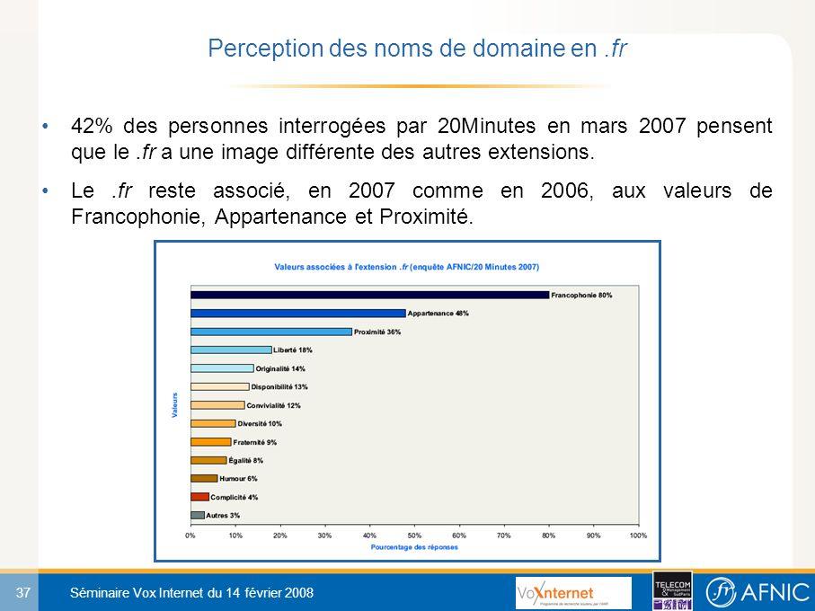 37 Séminaire Vox Internet du 14 février 2008 42% des personnes interrogées par 20Minutes en mars 2007 pensent que le.fr a une image différente des autres extensions.