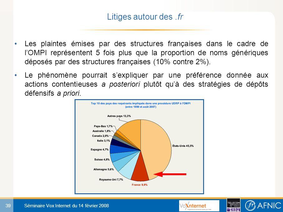 39 Séminaire Vox Internet du 14 février 2008 Les plaintes émises par des structures françaises dans le cadre de lOMPI représentent 5 fois plus que la proportion de noms génériques déposés par des structures françaises (10% contre 2%).
