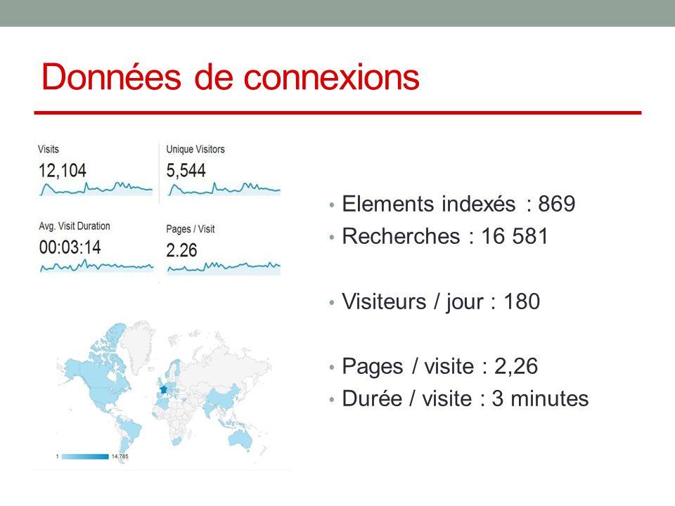 Données de connexions Elements indexés : 869 Recherches : 16 581 Visiteurs / jour : 180 Pages / visite : 2,26 Durée / visite : 3 minutes