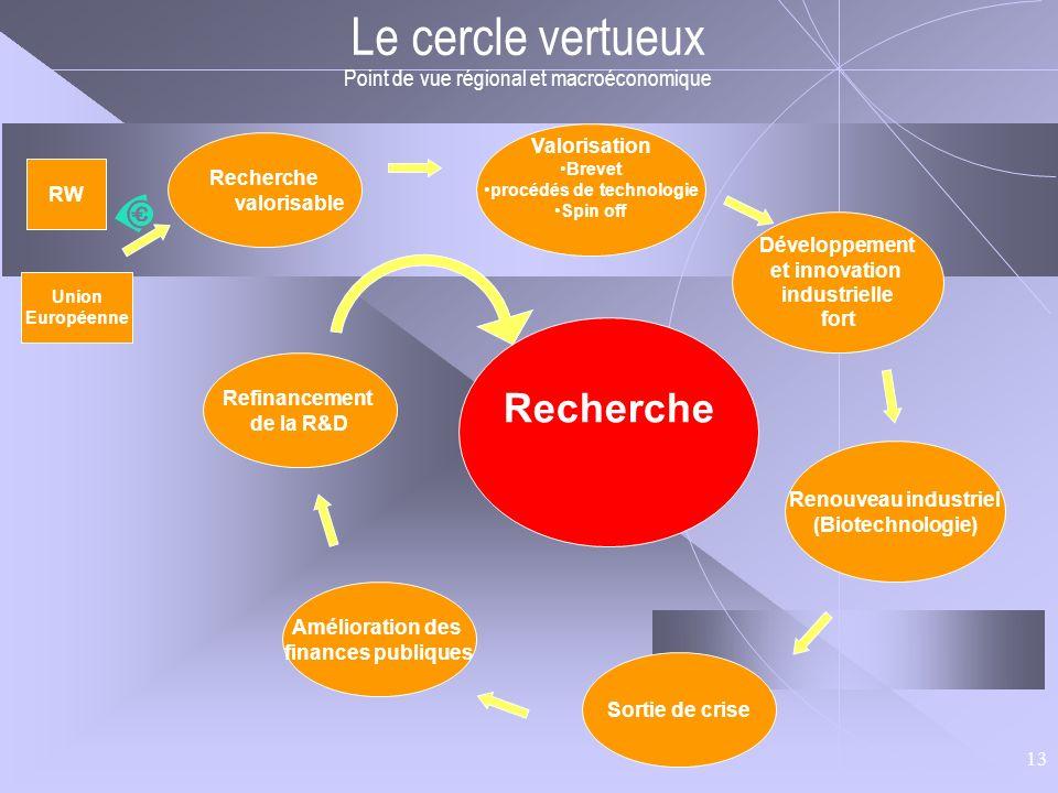 13 Le cercle vertueux Point de vue régional et macroéconomique Amélioration des finances publiques Recherche valorisable Refinancement de la R&D Sorti
