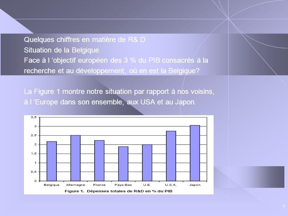8 La Belgique se situe un peu au-dessus de la moyenne européenne, mais bien en dessous des USA et du Japon.
