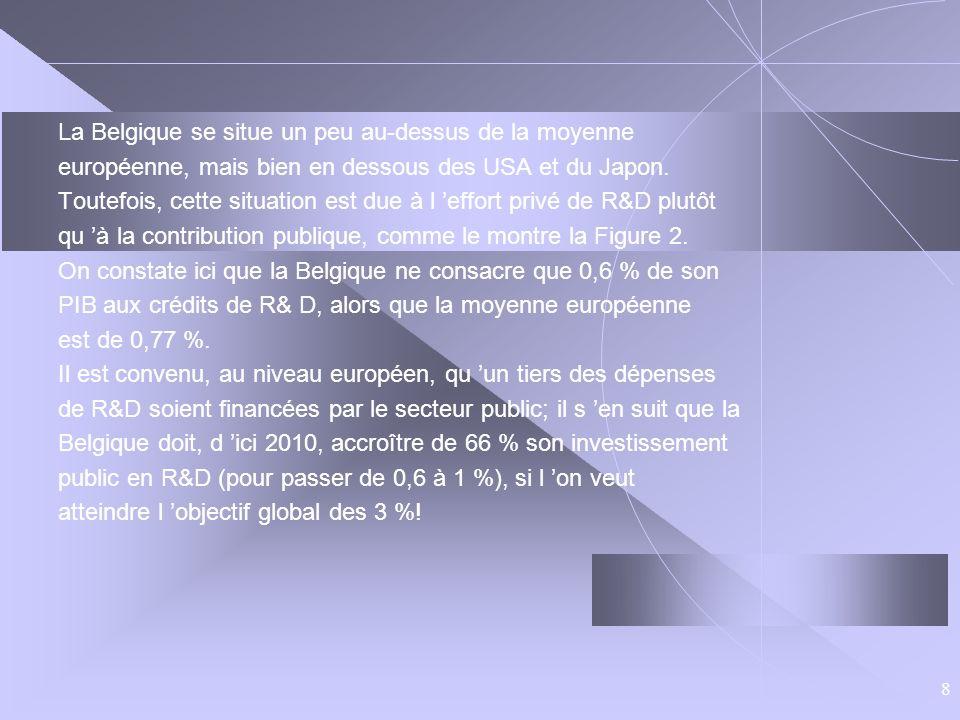 8 La Belgique se situe un peu au-dessus de la moyenne européenne, mais bien en dessous des USA et du Japon. Toutefois, cette situation est due à l eff