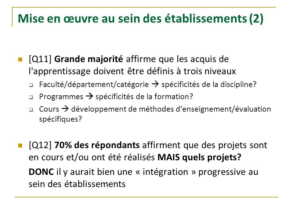Mise en œuvre au sein des établissements (2) [Q11] Grande majorité affirme que les acquis de l'apprentissage doivent être définis à trois niveaux Facu