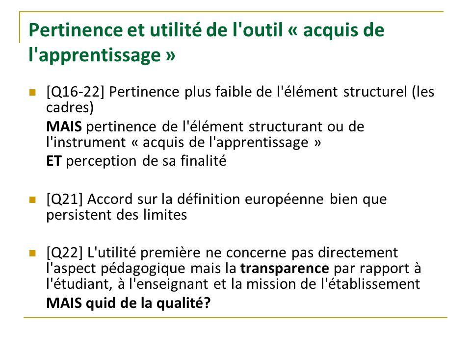 Pertinence et utilité de l'outil « acquis de l'apprentissage » [Q16-22] Pertinence plus faible de l'élément structurel (les cadres) MAIS pertinence de