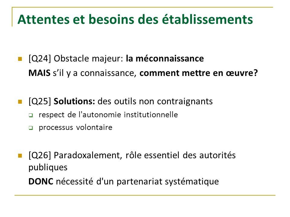 Attentes et besoins des établissements [Q24] Obstacle majeur: la méconnaissance MAIS sil y a connaissance, comment mettre en œuvre? [Q25] Solutions: d