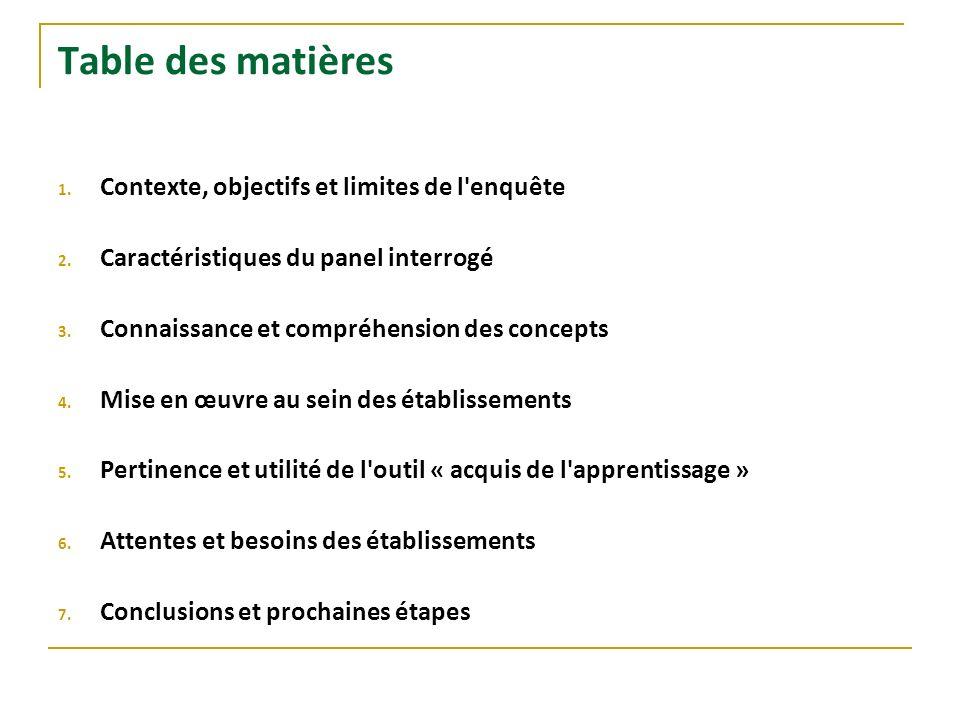Table des matières 1. Contexte, objectifs et limites de l'enquête 2. Caractéristiques du panel interrogé 3. Connaissance et compréhension des concepts
