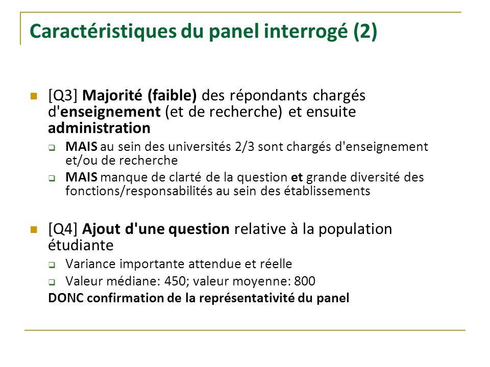 Caractéristiques du panel interrogé (2) [Q3] Majorité (faible) des répondants chargés d'enseignement (et de recherche) et ensuite administration MAIS