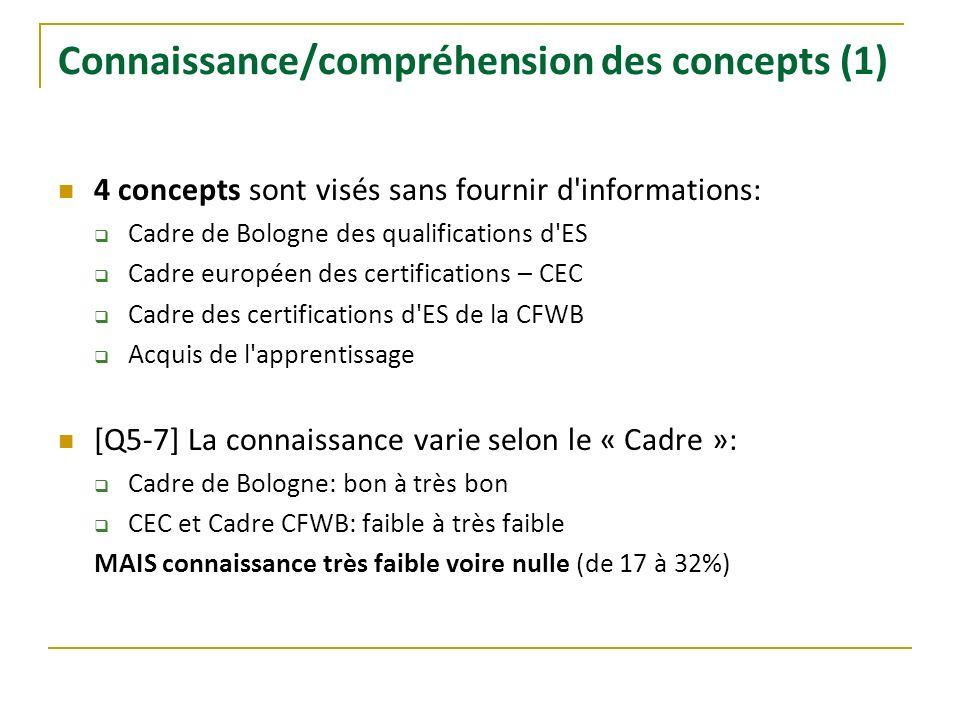 Connaissance/compréhension des concepts (1) 4 concepts sont visés sans fournir d'informations: Cadre de Bologne des qualifications d'ES Cadre européen