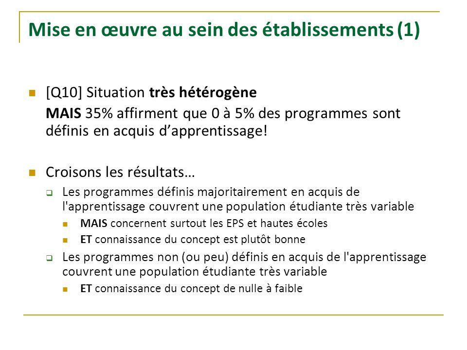 Mise en œuvre au sein des établissements (1) [Q10] Situation très hétérogène MAIS 35% affirment que 0 à 5% des programmes sont définis en acquis dappr