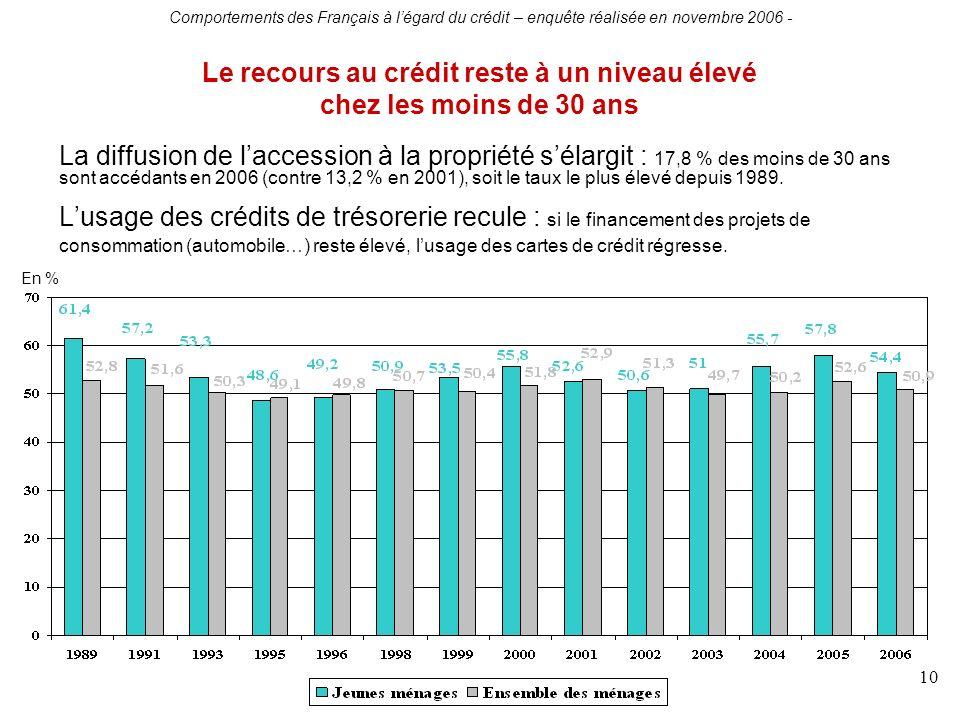 Comportements des Français à légard du crédit – enquête réalisée en novembre 2006 - 10 La diffusion de laccession à la propriété sélargit : 17,8 % des