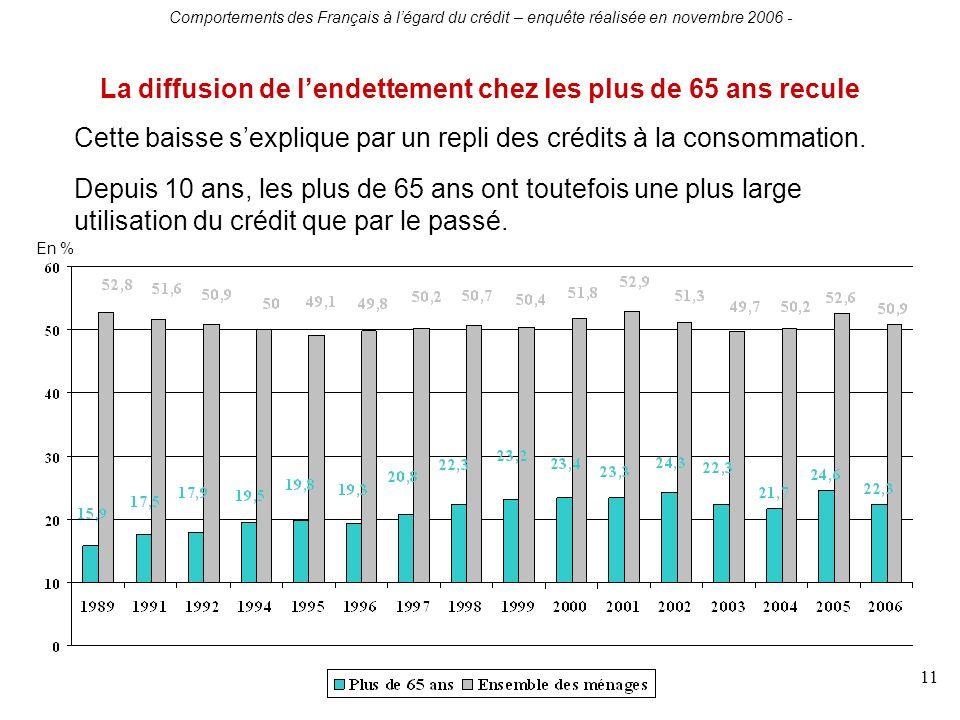 Comportements des Français à légard du crédit – enquête réalisée en novembre 2006 - 11 La diffusion de lendettement chez les plus de 65 ans recule En % Cette baisse sexplique par un repli des crédits à la consommation.