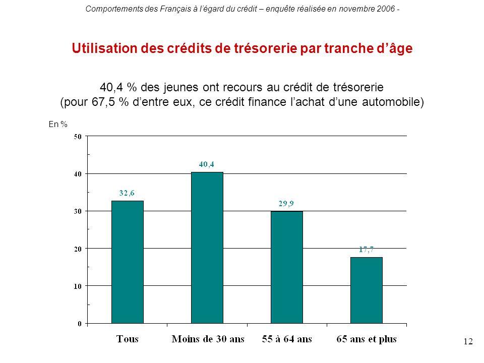Comportements des Français à légard du crédit – enquête réalisée en novembre 2006 - 12 Utilisation des crédits de trésorerie par tranche dâge 40,4 % des jeunes ont recours au crédit de trésorerie (pour 67,5 % dentre eux, ce crédit finance lachat dune automobile) En %