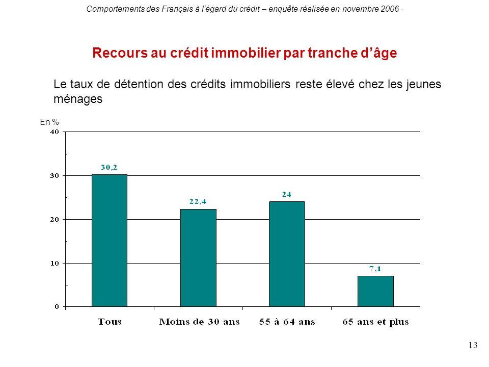 Comportements des Français à légard du crédit – enquête réalisée en novembre 2006 - 13 Recours au crédit immobilier par tranche dâge En % Le taux de détention des crédits immobiliers reste élevé chez les jeunes ménages