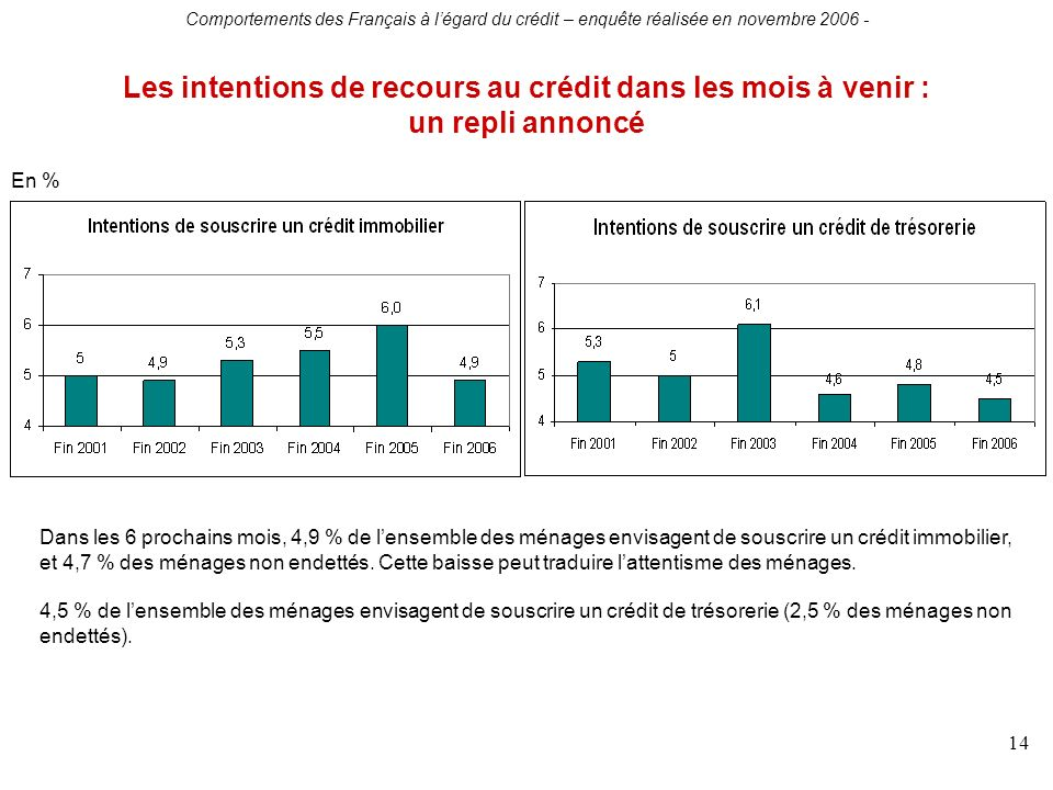 Comportements des Français à légard du crédit – enquête réalisée en novembre 2006 - 14 Les intentions de recours au crédit dans les mois à venir : un repli annoncé En % Dans les 6 prochains mois, 4,9 % de lensemble des ménages envisagent de souscrire un crédit immobilier, et 4,7 % des ménages non endettés.